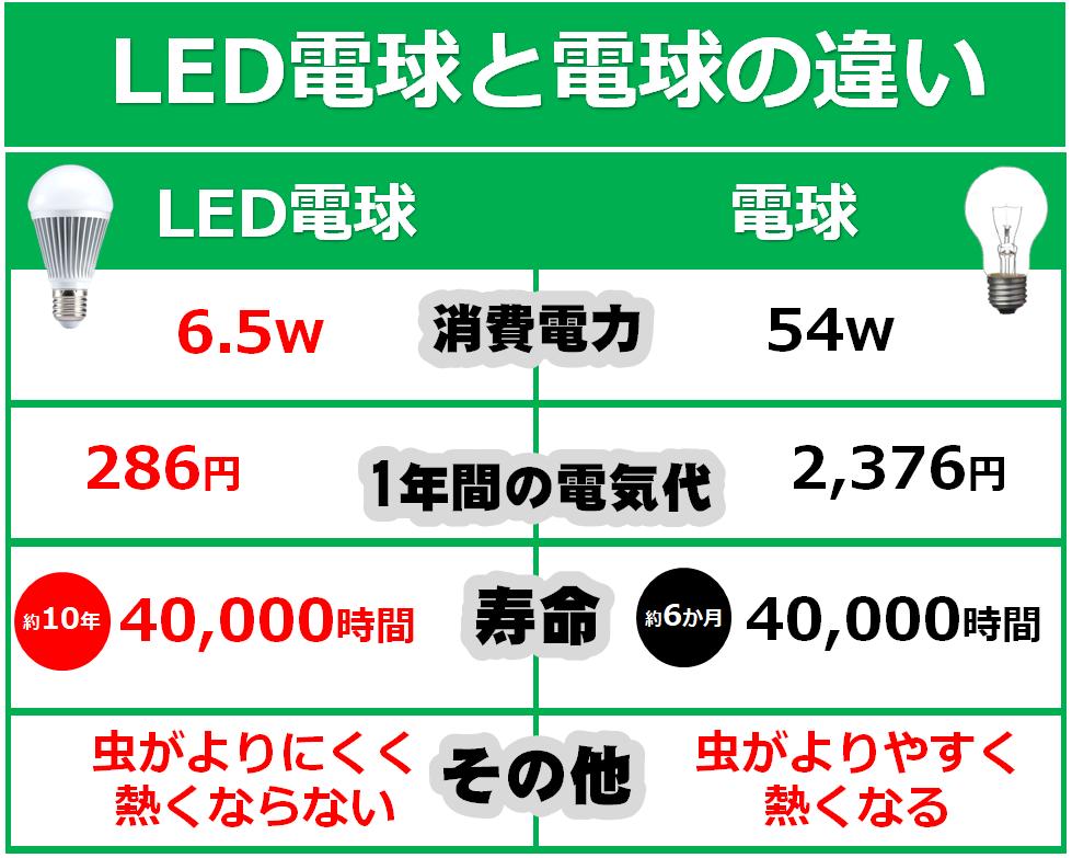 LED電球の違い